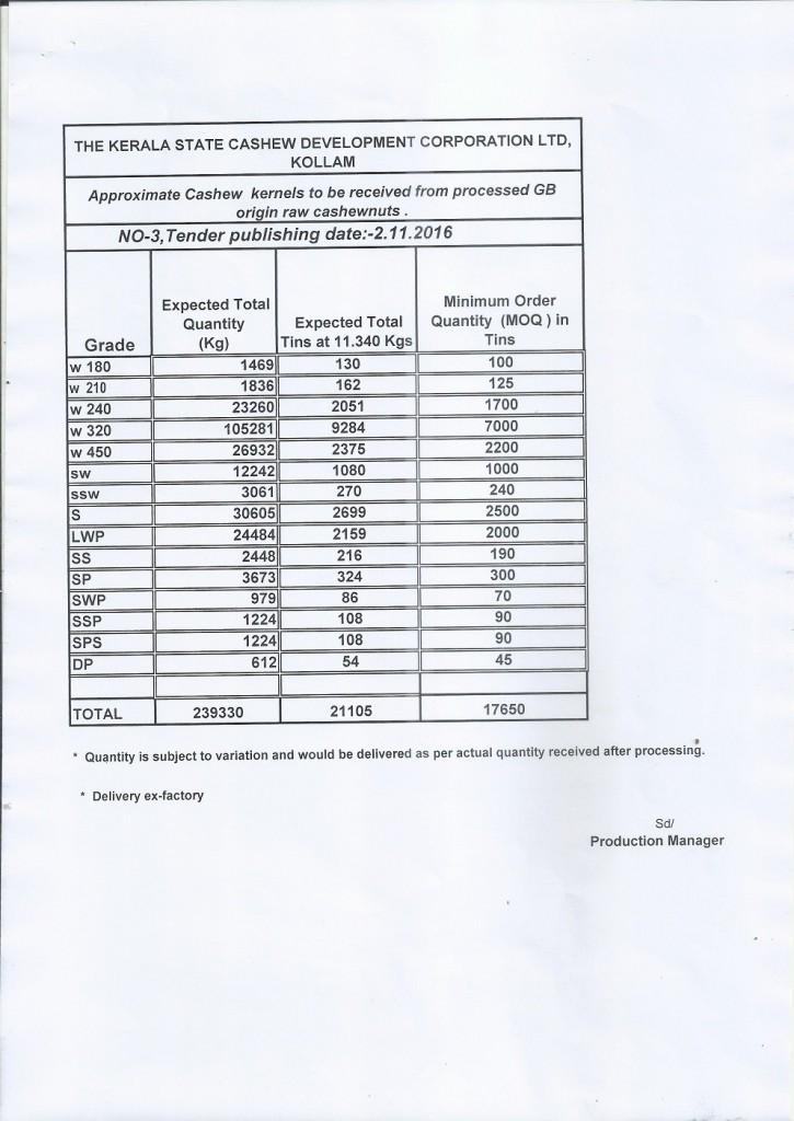 Quotation-Sale of cashew kernels Quantity